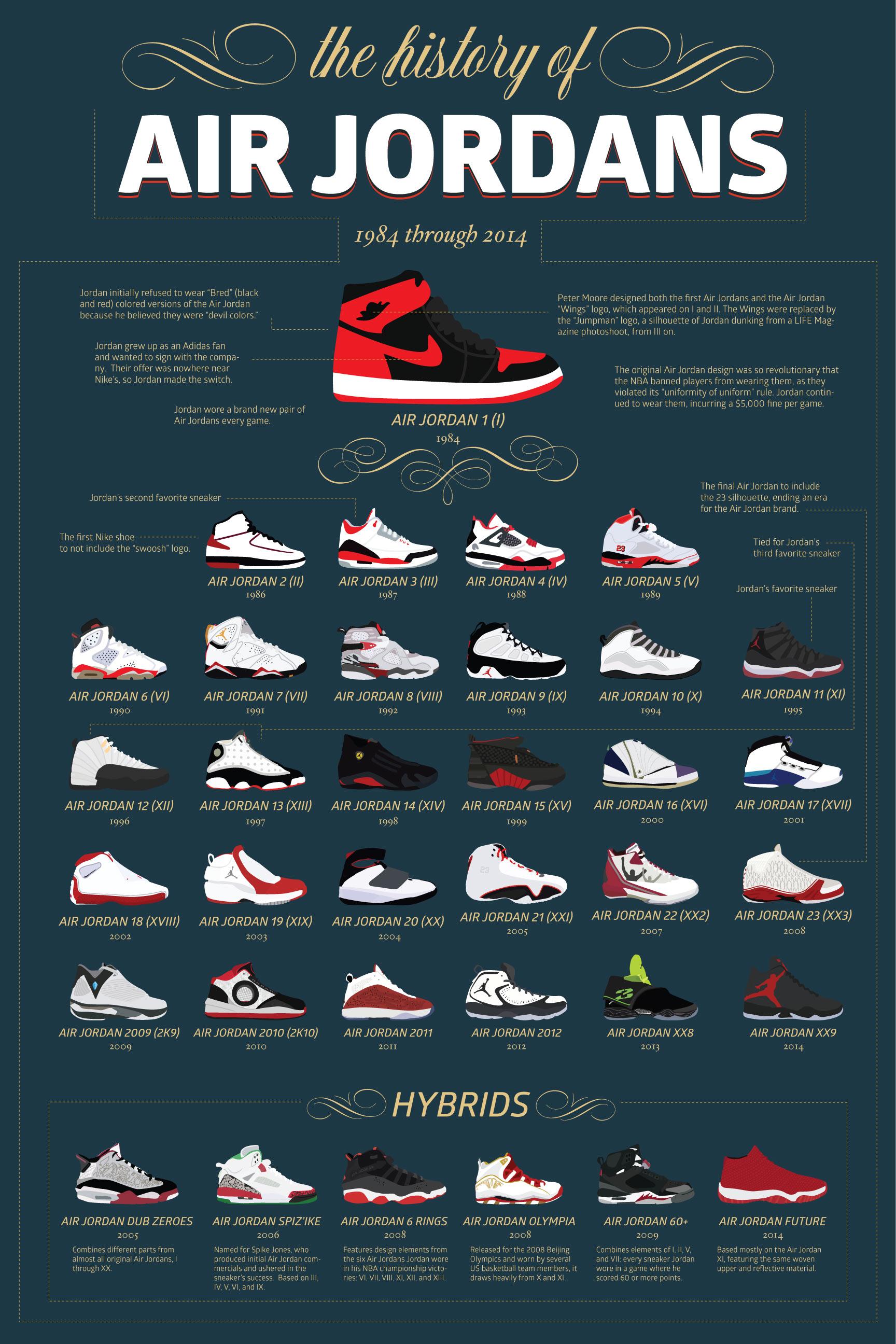 History of Air Jordan
